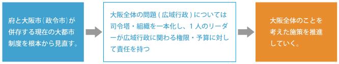 大阪全体のことを考えた施策を推進
